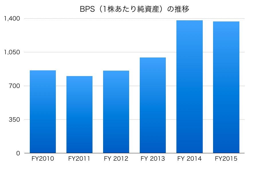 日本たばこ産業JTのBPS