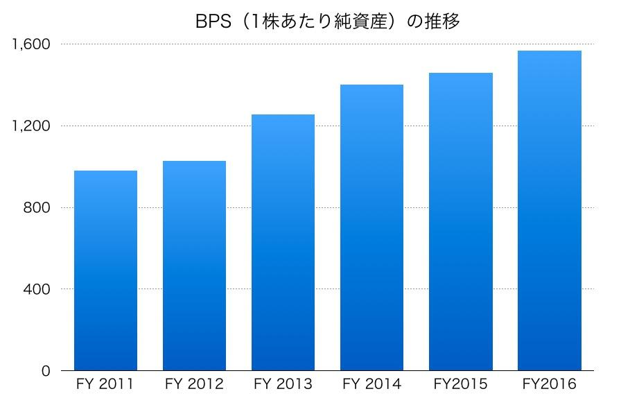 シオノギ製薬BPS