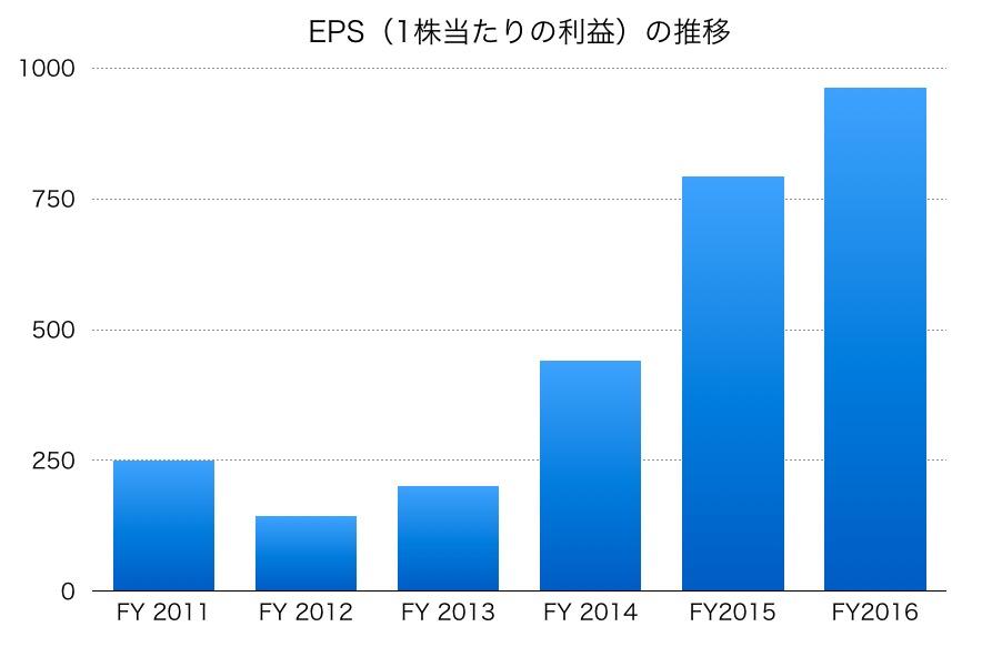 村田製作所のEPS