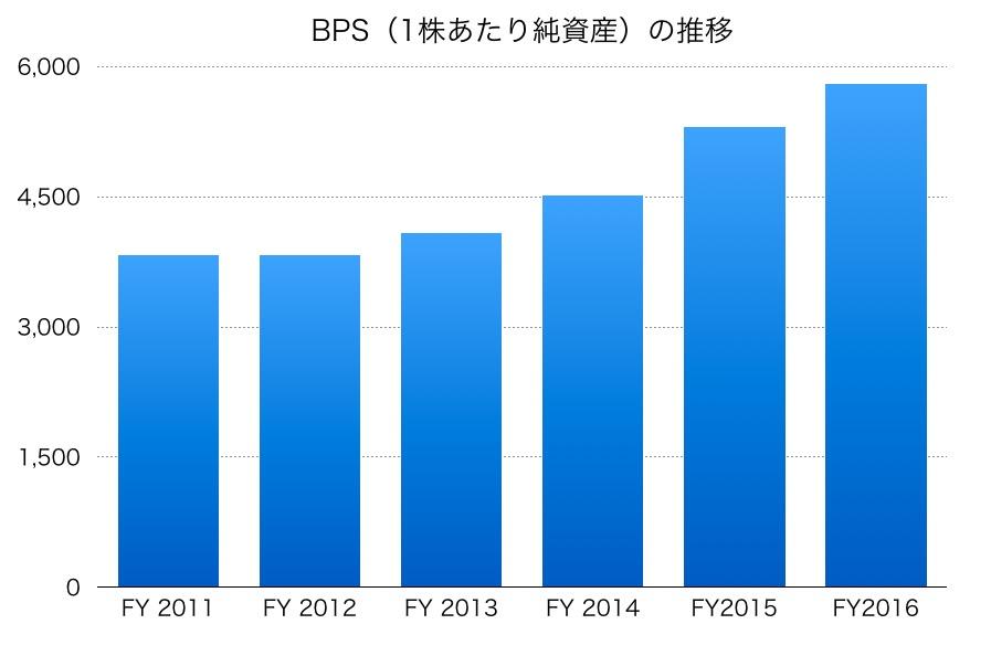 村田製作所のBPS