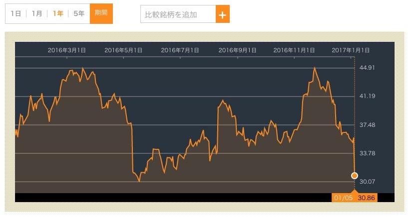 メイシーズ株価急落