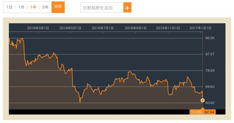 エルブランズ株価急落