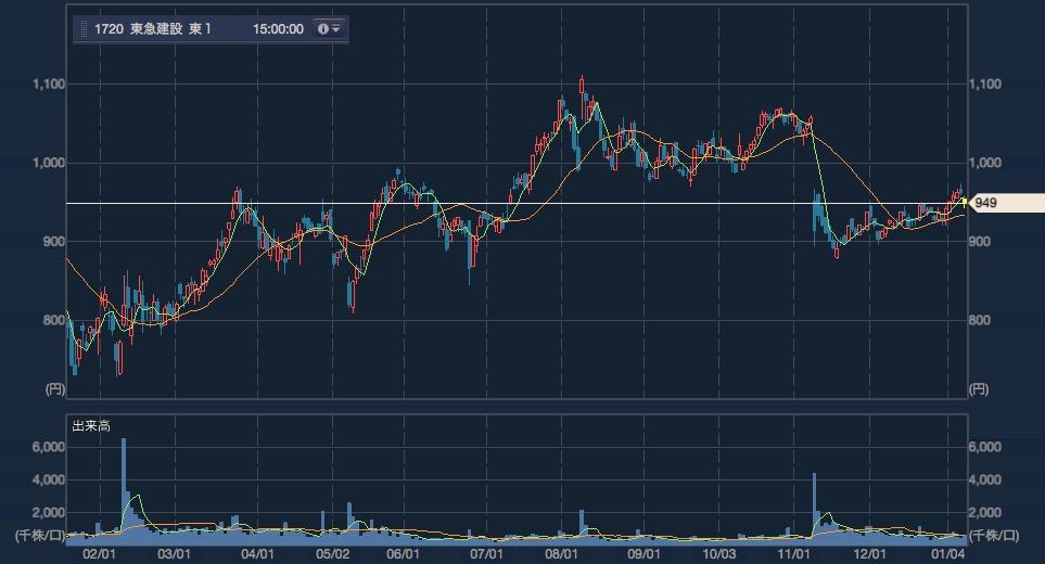東急建設の短期チャート