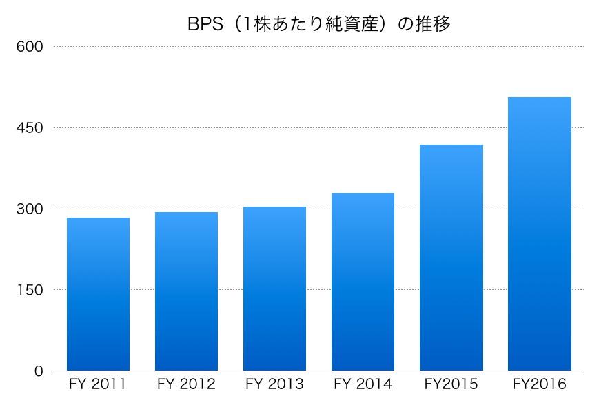 東急建設のBPS
