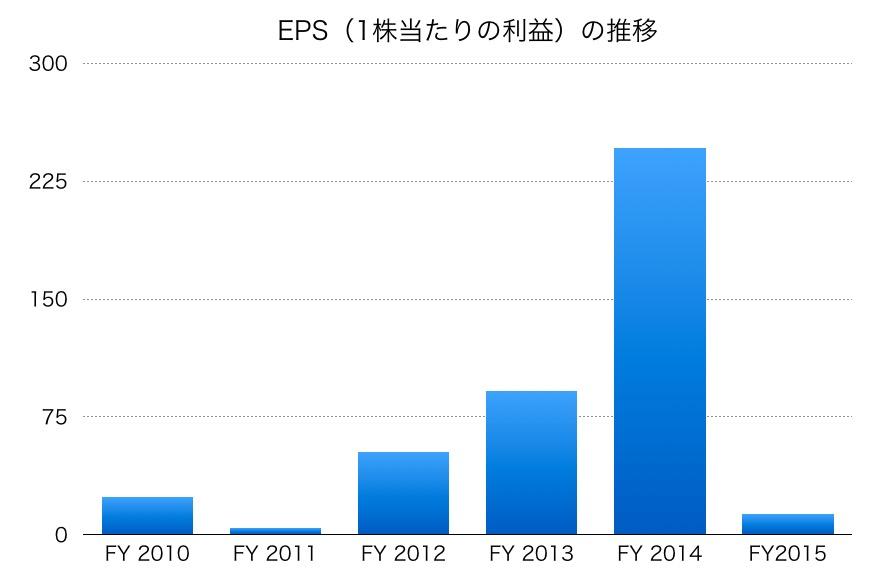 東洋ゴム工業のEPS