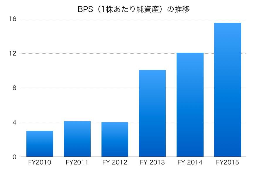 東洋ゴム工業のBPS