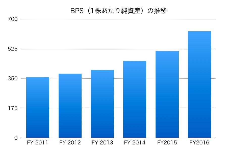 参天製薬のBPS