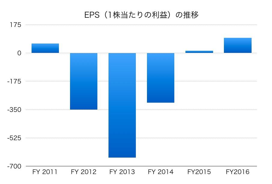北海道電力のEPS