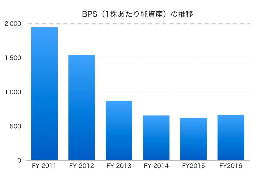北海道電力のBPS