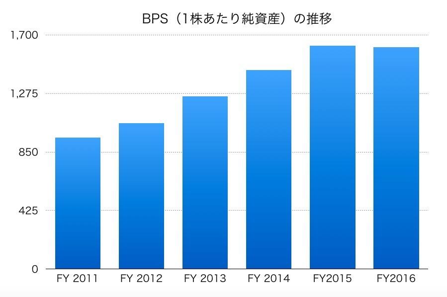 小松製作所のBPS