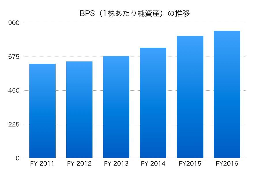 日本道路のBPS
