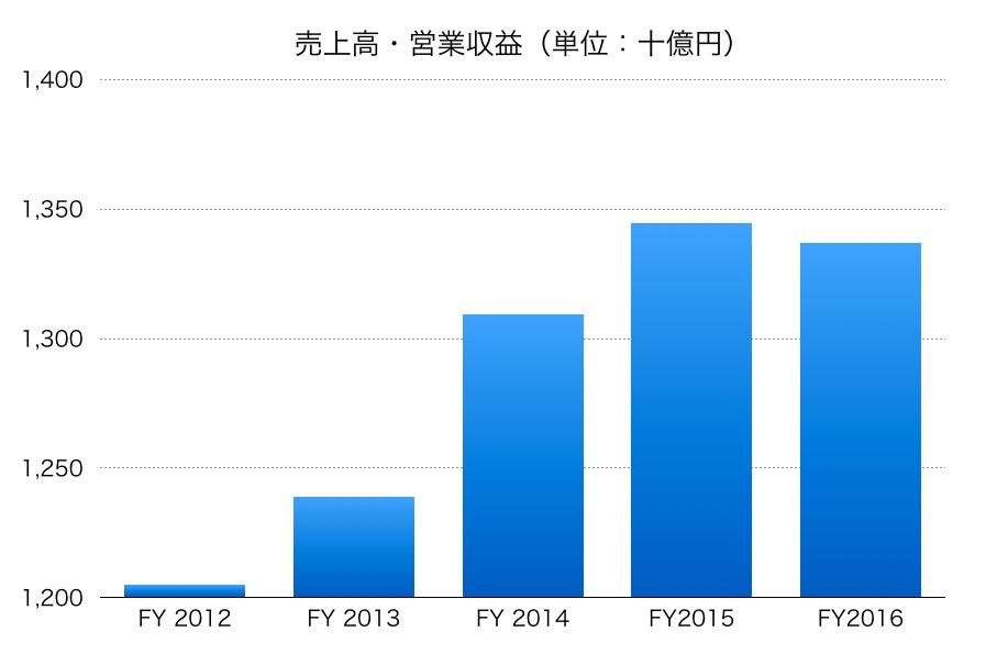 日本航空(JAL)の売上高