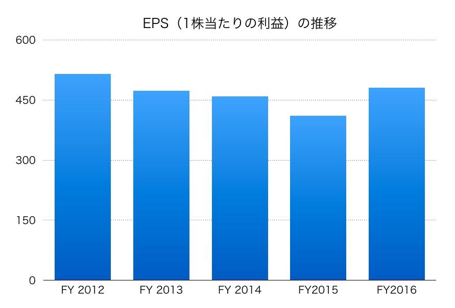 日本航空(JAL)のEPS