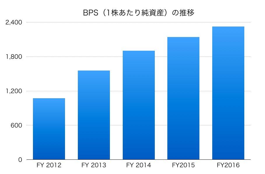 日本航空(JAL)のBPS