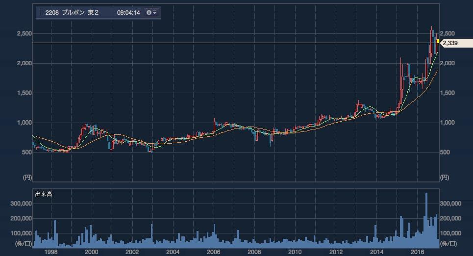 ブルボンの長期チャート