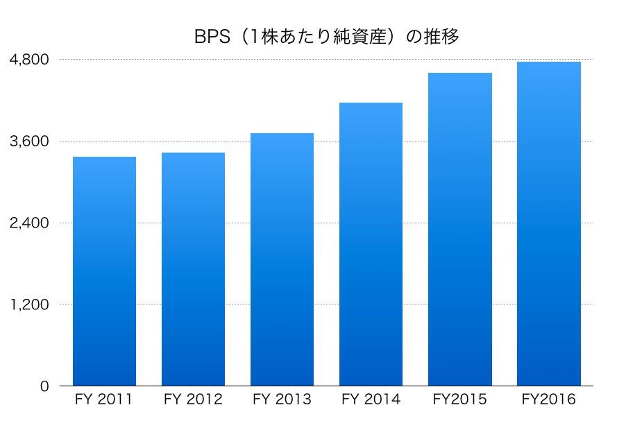 信越化学工業のBPS