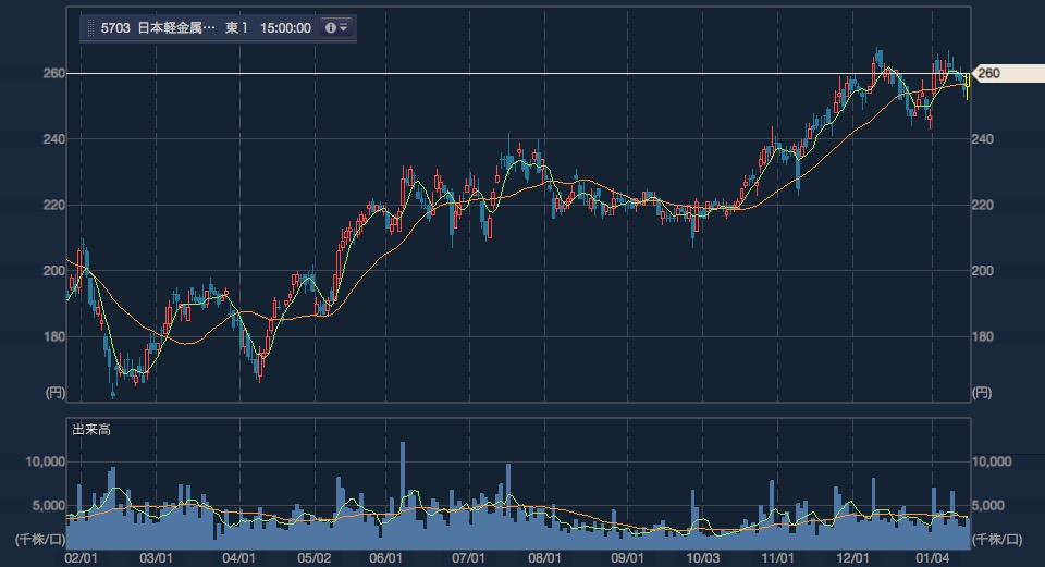 日本軽金属ホールディングスの短期チャート