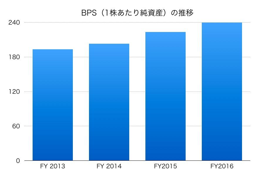 日本軽金属ホールディングスのBPS