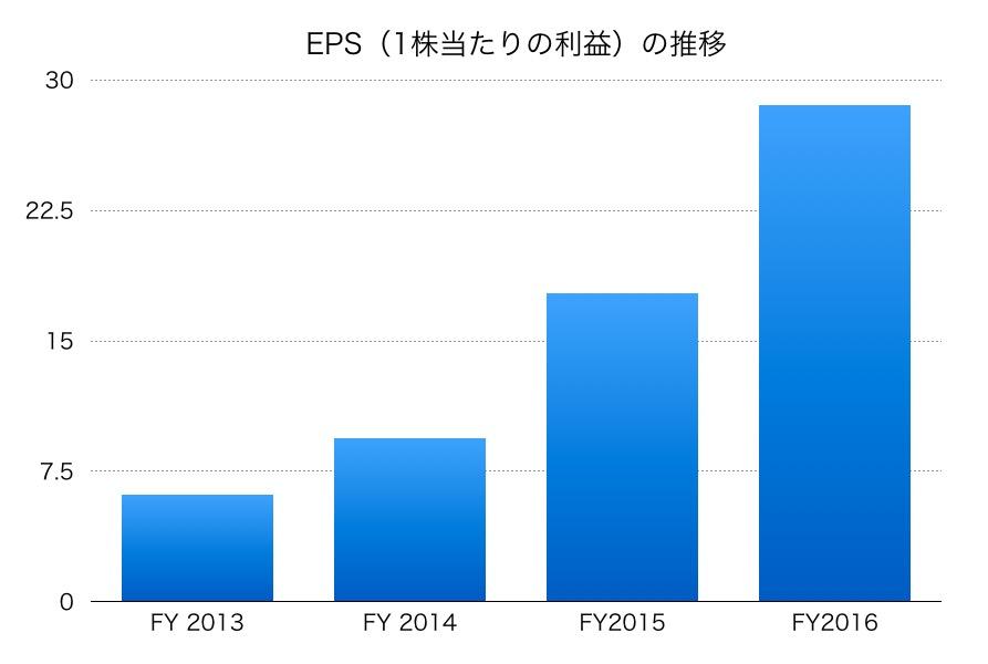 日本軽金属ホールディングスのEPS
