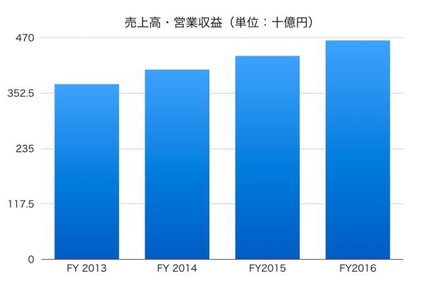 日本軽金属ホールディングスの売上高