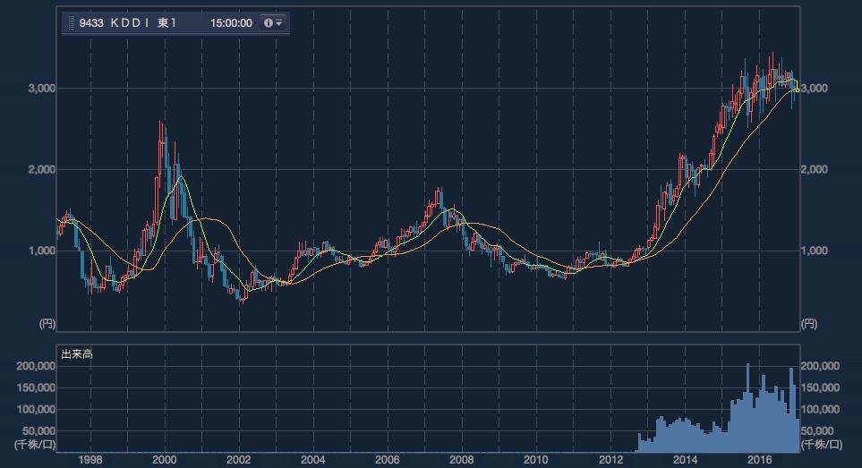 日本株分析第1弾_170211_0003