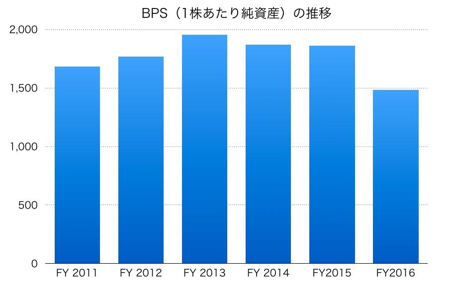 大塚家具のBPS