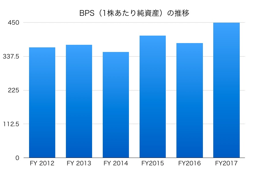 三井化学BPS1706