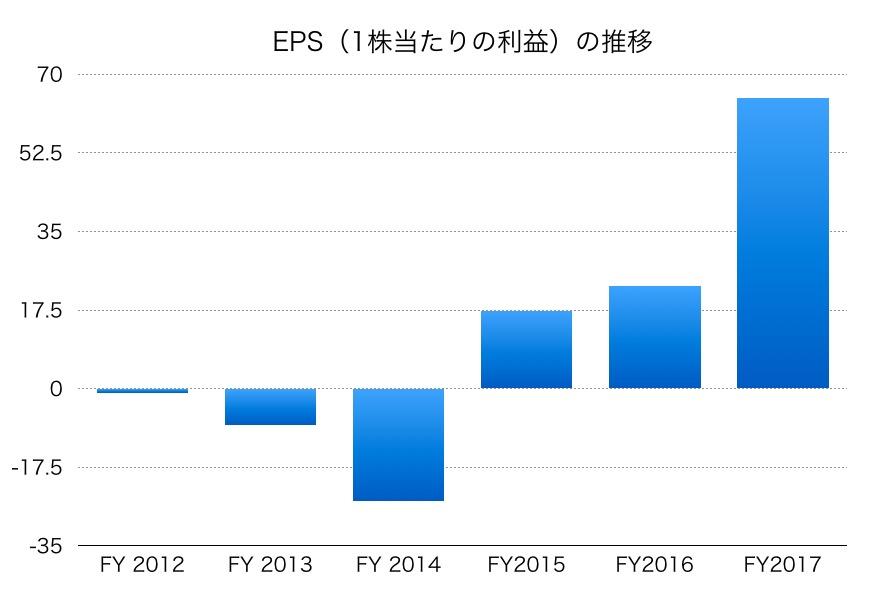 三井化学EPS1706