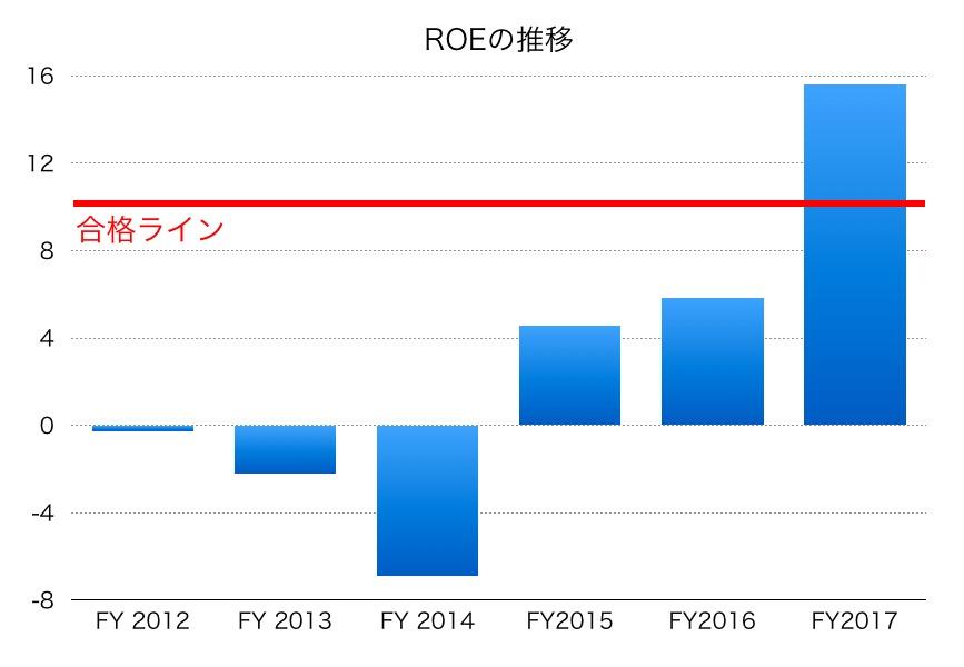 三井化学ROE1706