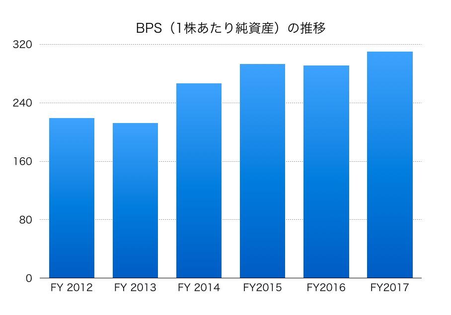 三井造船BPS1706