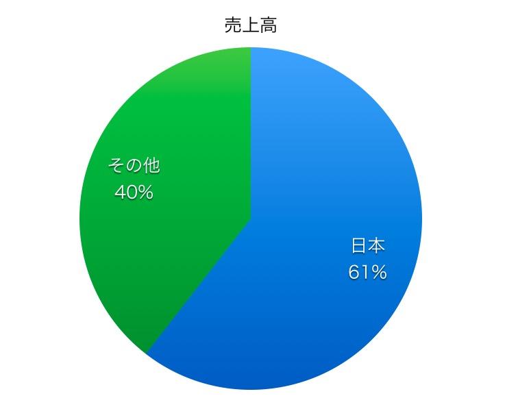 三菱ケミカルホールディングス売上高比率1706