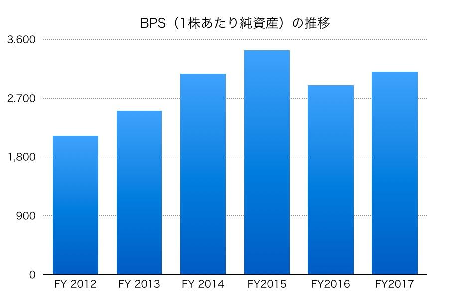 三菱商事BPS1706