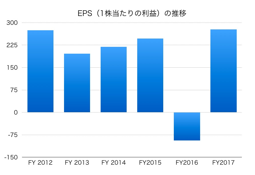 三菱商事EPS1706