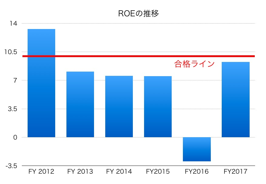 三菱商事ROE1706