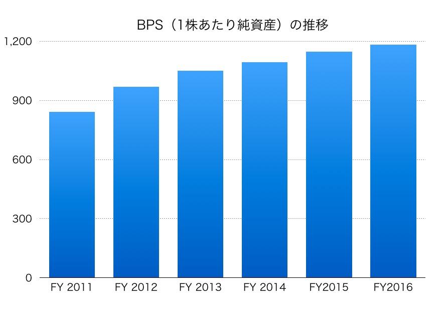 中外製薬BPS1706