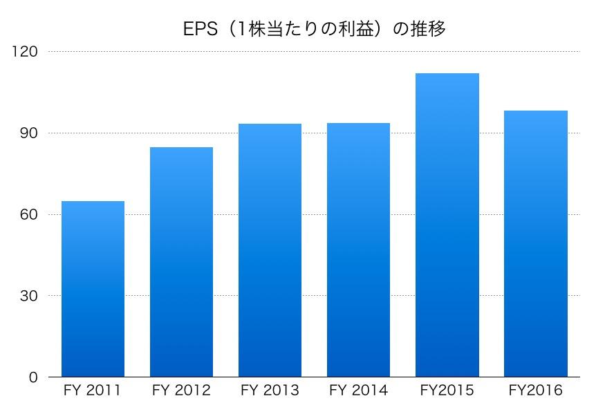 中外製薬EPS1706