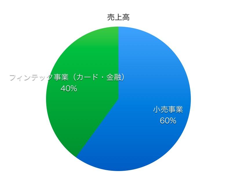丸井グループ売上高比率1706_2