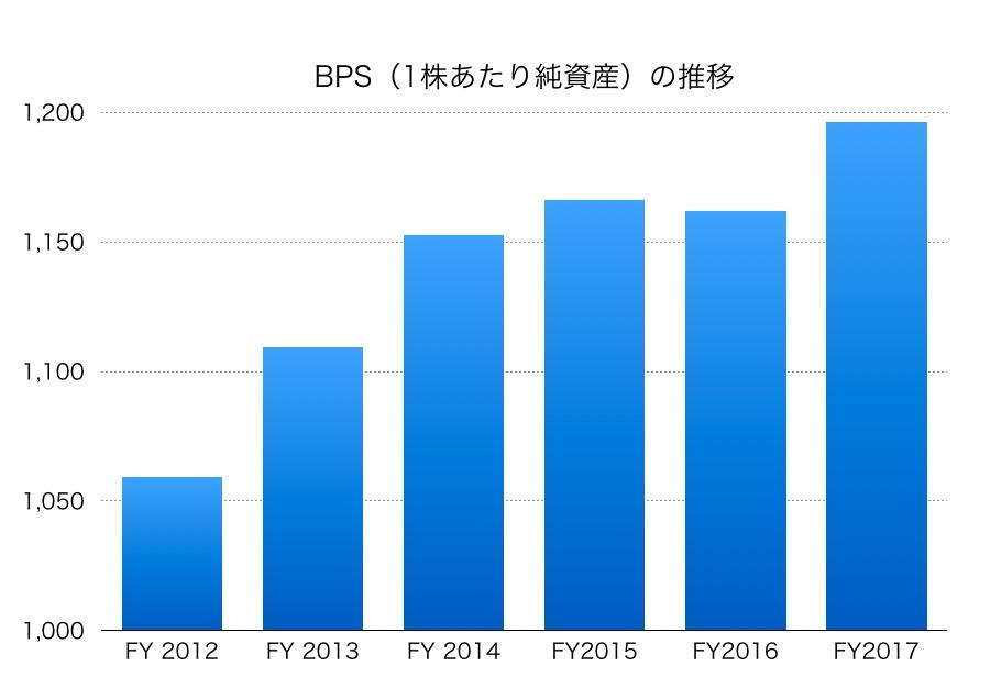 丸井グループBPS1706_2