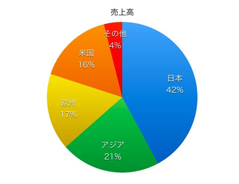 京セラ売上高比率1706