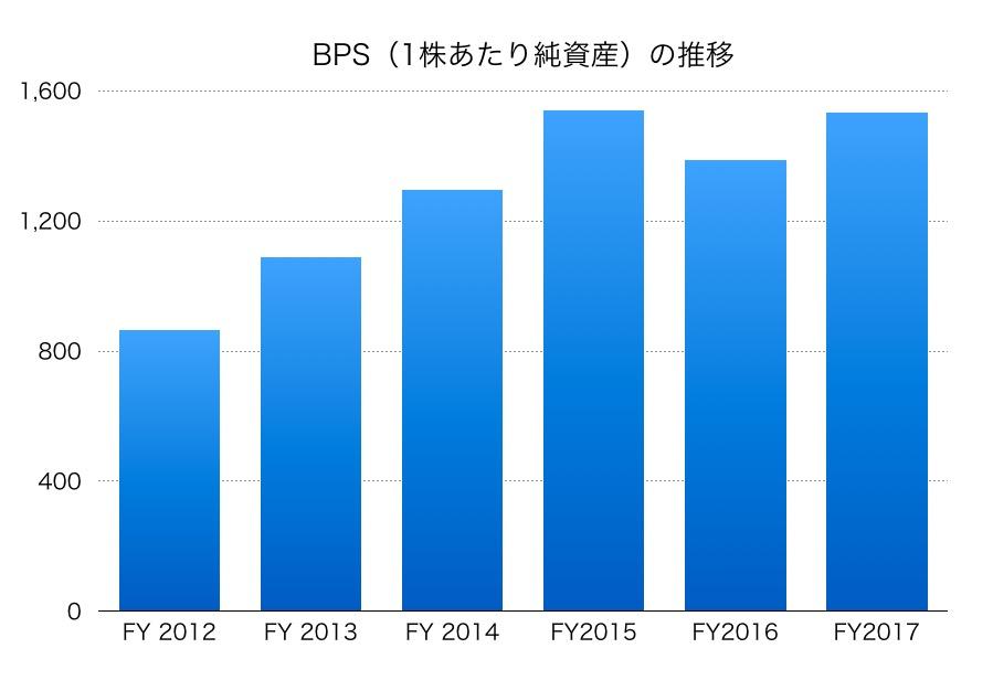 伊藤忠商事BPS1706