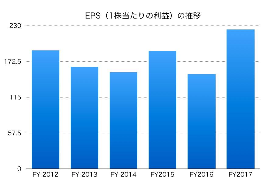 伊藤忠商事EPS1706