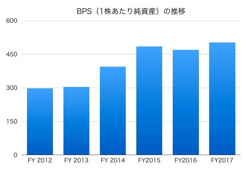 住友化学BPS1706