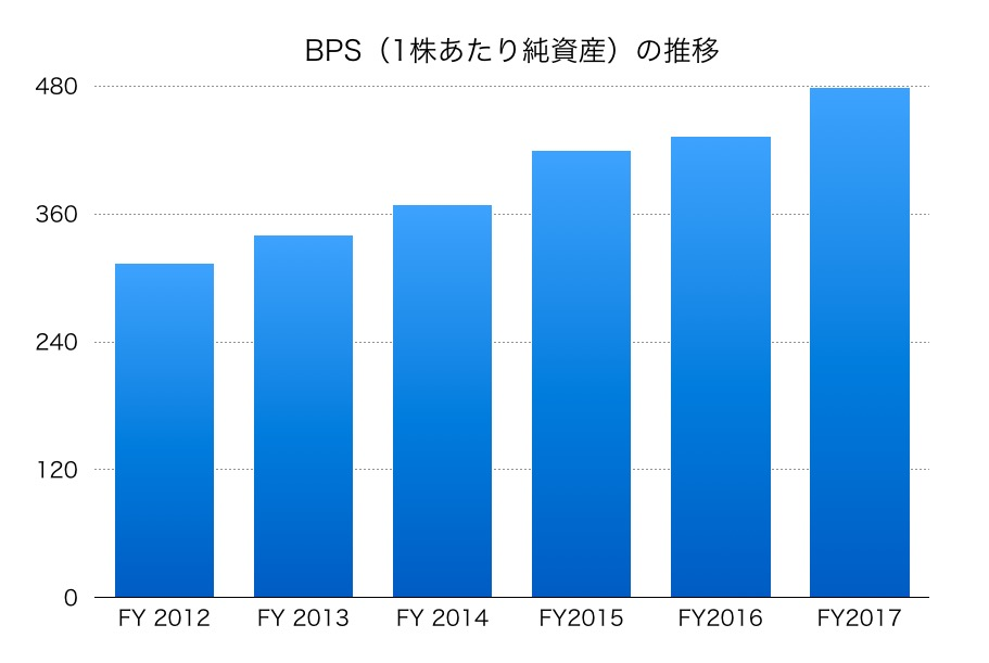 住友大阪セメントBPS1706