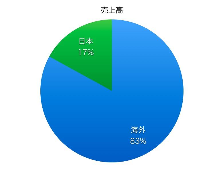千代田化工建設売上高比率1706