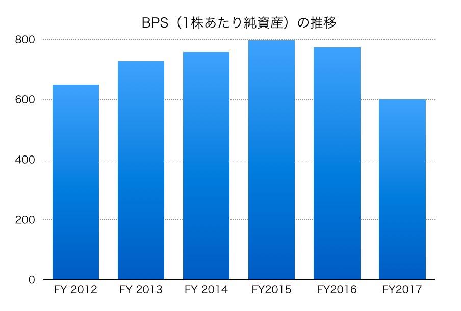 千代田化工建設BPS1706