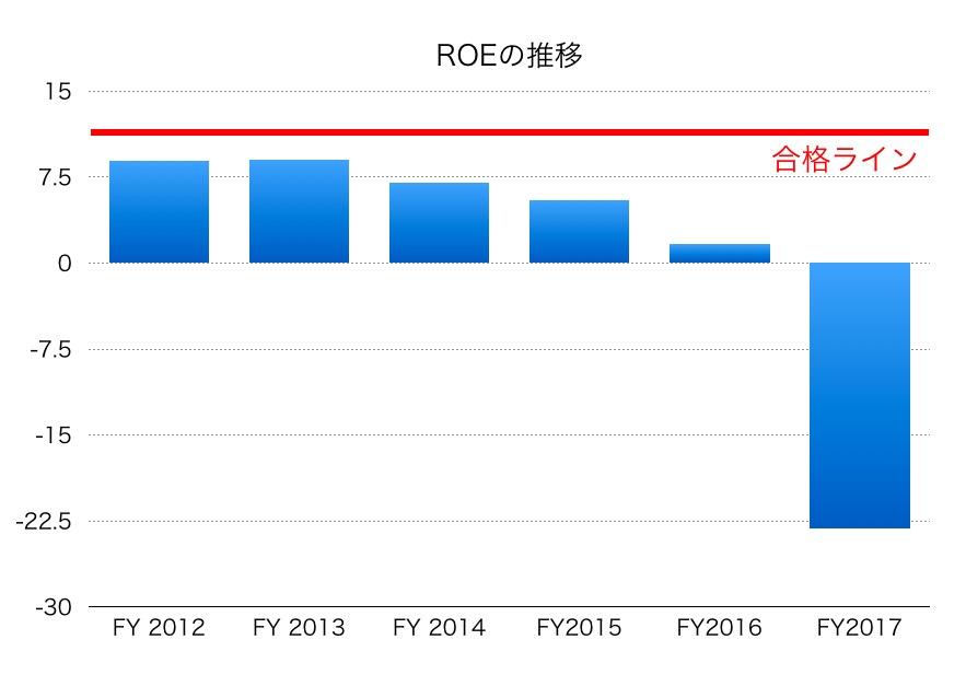 千代田化工建設ROE1706