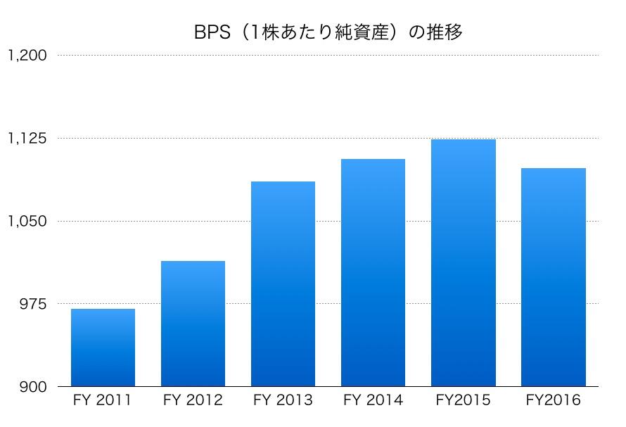 協和発酵キリンBPS1706