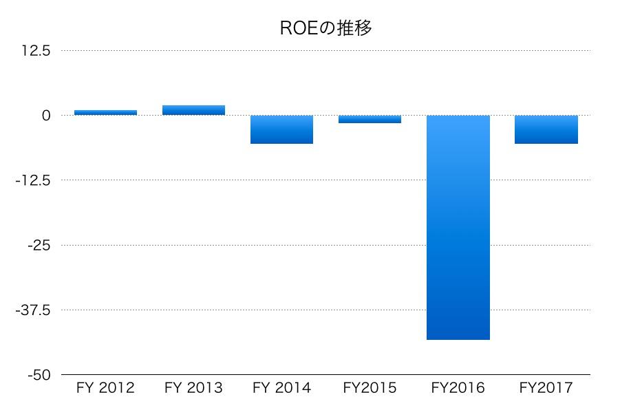 大平洋金属ROE1706