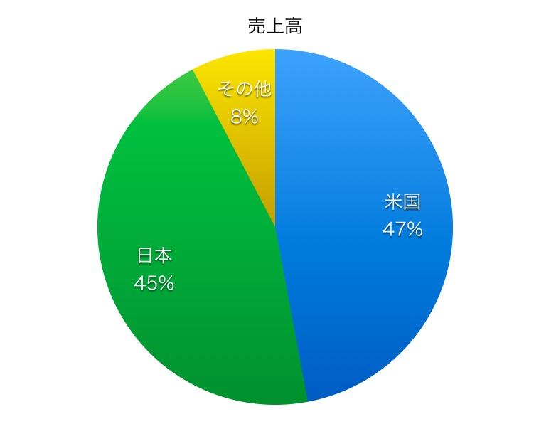 大日本住友製薬売上高比率1706