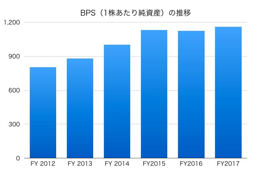 大日本住友製薬BPS1706